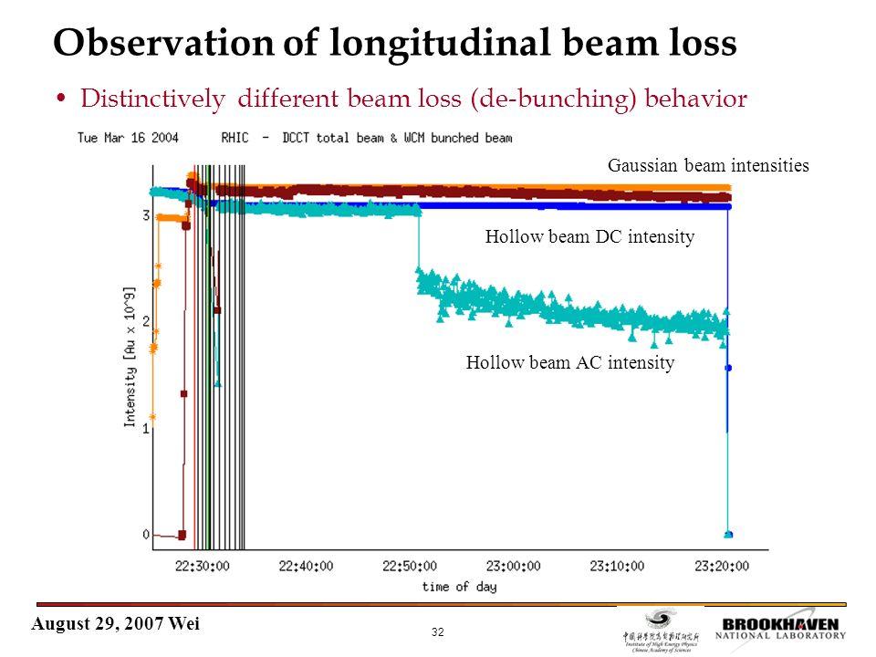 August 29, 2007 Wei 32 Observation of longitudinal beam loss Distinctively different beam loss (de-bunching) behavior Hollow beam AC intensity Gaussian beam intensities Hollow beam DC intensity