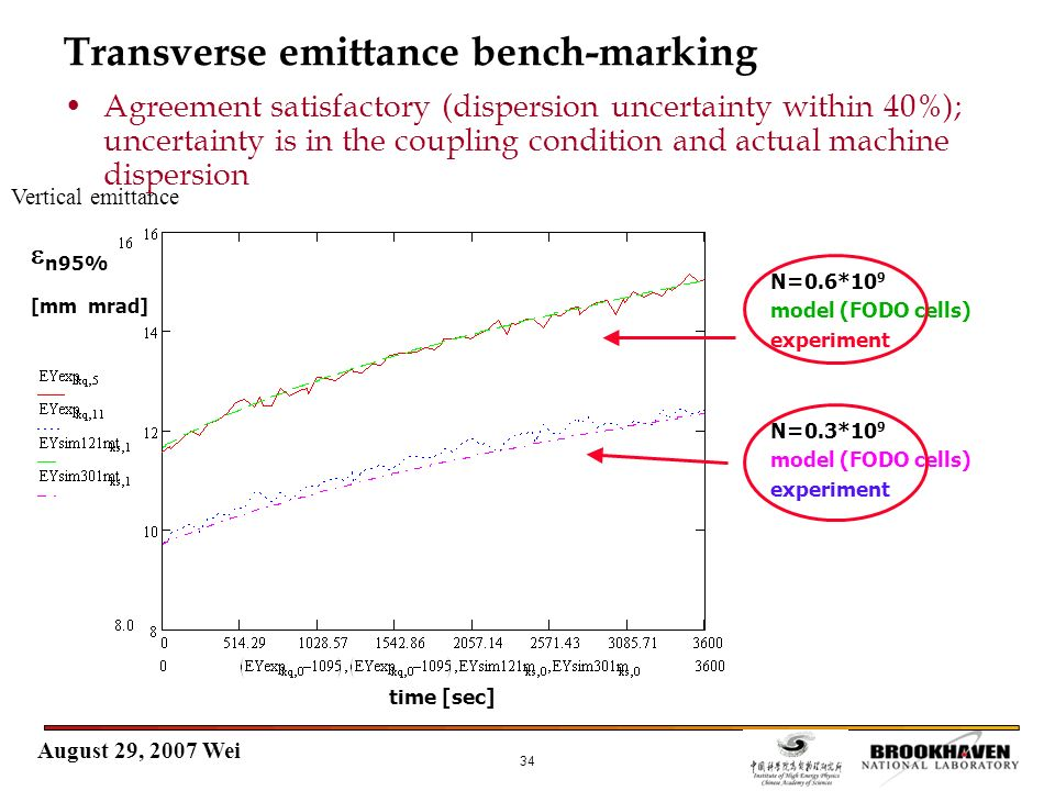 August 29, 2007 Wei 34 Transverse emittance bench-marking N=0.6*10 9 model (FODO cells) experiment N=0.3*10 9 model (FODO cells) experiment time [sec]