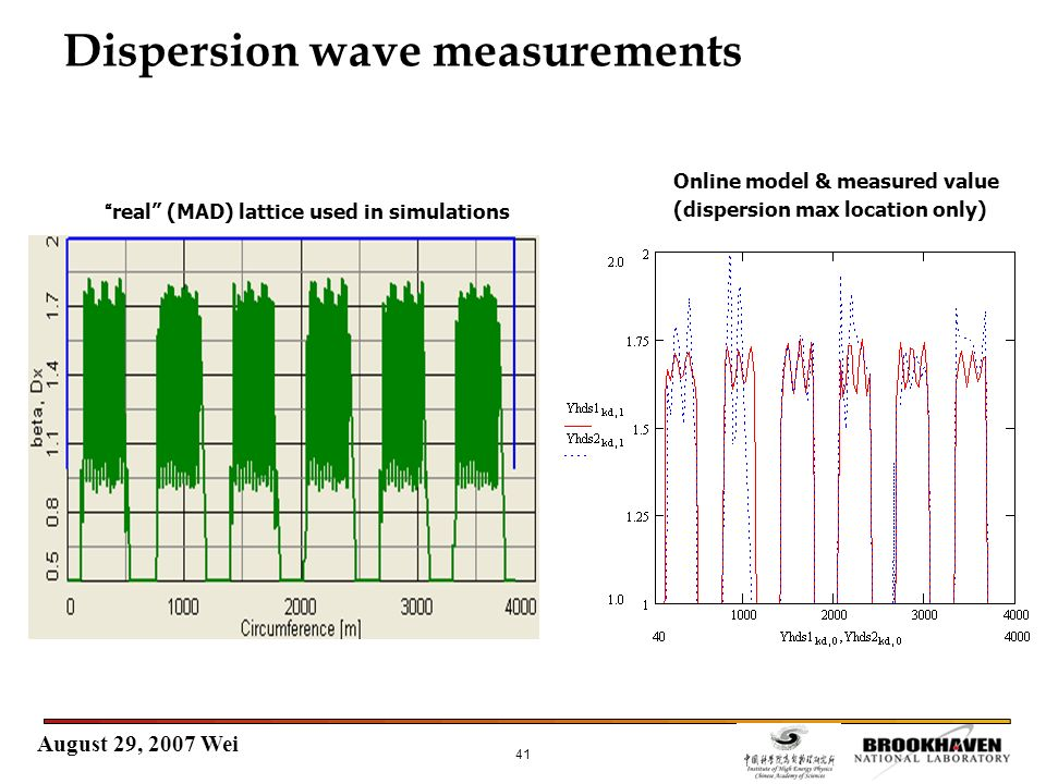 August 29, 2007 Wei 41 Dispersion wave measurements real (MAD) lattice used in simulations Online model & measured value (dispersion max location only