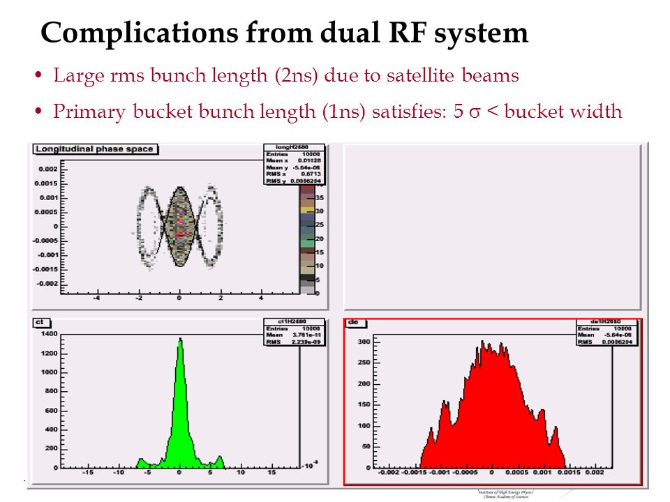 August 29, 2007 Wei 42 Complications from dual RF system Large rms bunch length (2ns) due to satellite beams Primary bucket bunch length (1ns) satisfi