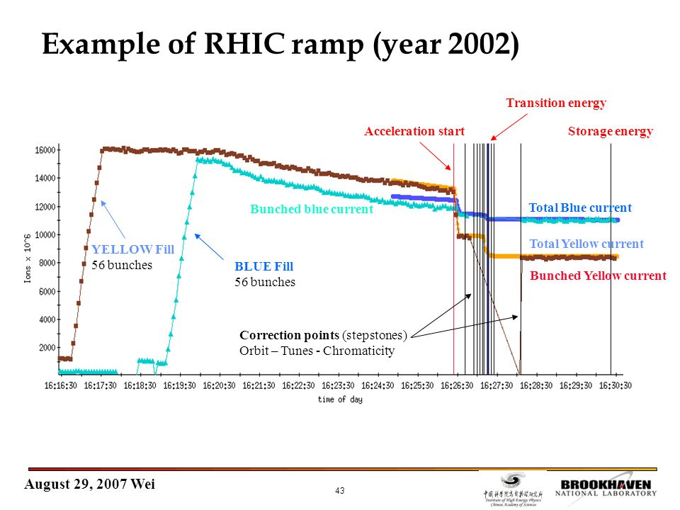 August 29, 2007 Wei 43 Example of RHIC ramp (year 2002) Acceleration start BLUE Fill 56 bunches YELLOW Fill 56 bunches Transition energy Storage energ