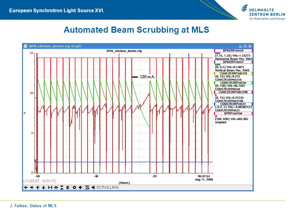 J. Feikes; Status of MLS European Synchrotron Light Source XVI. Automated Beam Scrubbing at MLS