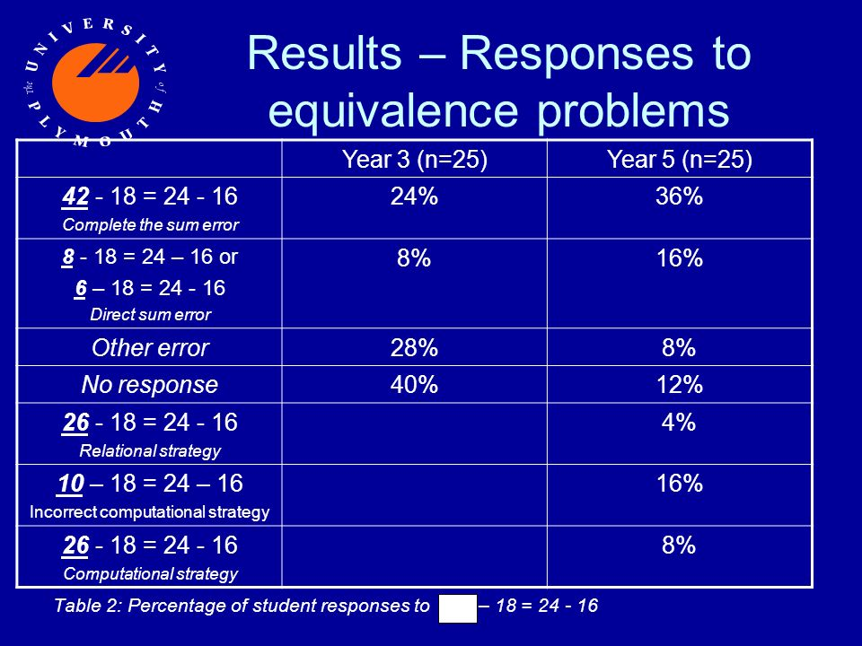 Results – Responses to equivalence problems Table 2: Percentage of student responses to – 18 = 24 - 16 Year 3 (n=25)Year 5 (n=25) 42 - 18 = 24 - 16 Complete the sum error 24%36% 8 - 18 = 24 – 16 or 6 – 18 = 24 - 16 Direct sum error 8%16% Other error28%8% No response40%12% 26 - 18 = 24 - 16 Relational strategy 4% 10 – 18 = 24 – 16 Incorrect computational strategy 16% 26 - 18 = 24 - 16 Computational strategy 8%