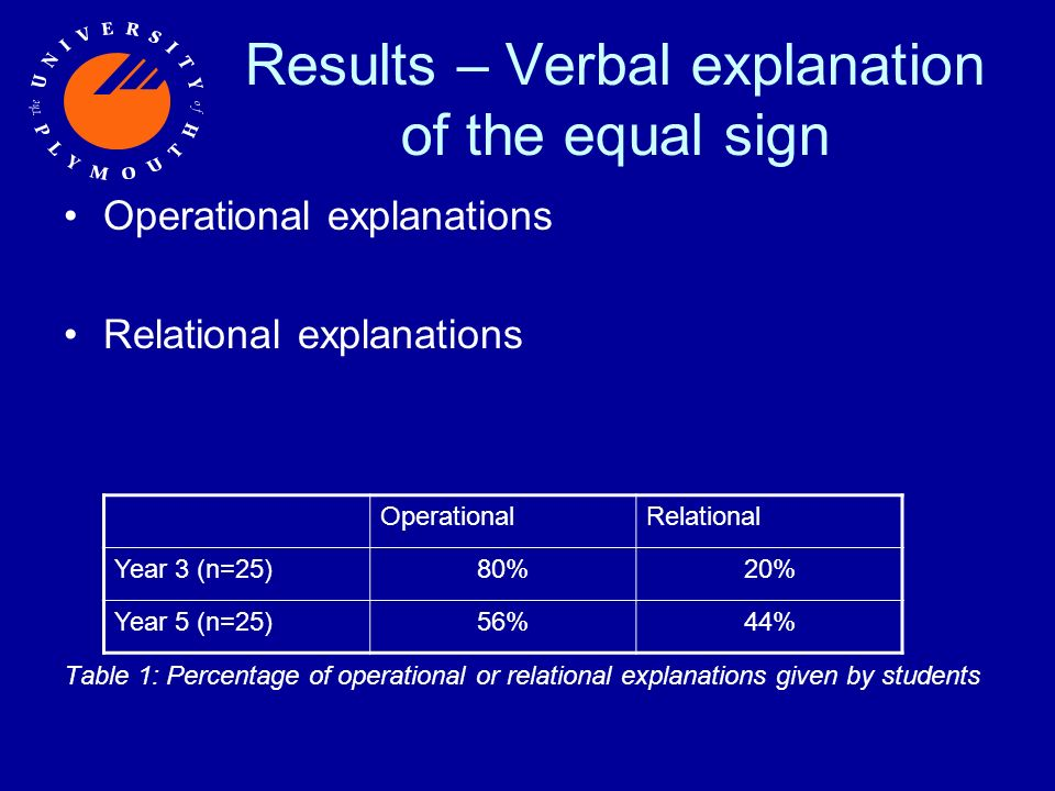 Results – Verbal explanation of the equal sign Operational explanations Relational explanations Table 1: Percentage of operational or relational explanations given by students OperationalRelational Year 3 (n=25)80%20% Year 5 (n=25)56%44%