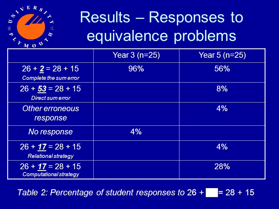Results – Responses to equivalence problems Table 2: Percentage of student responses to 26 + = 28 + 15 Year 3 (n=25)Year 5 (n=25) 26 + 2 = 28 + 15 Complete the sum error 96%56% 26 + 53 = 28 + 15 Direct sum error 8% Other erroneous response 4% No response4% 26 + 17 = 28 + 15 Relational strategy 4% 26 + 17 = 28 + 15 Computational strategy 28%