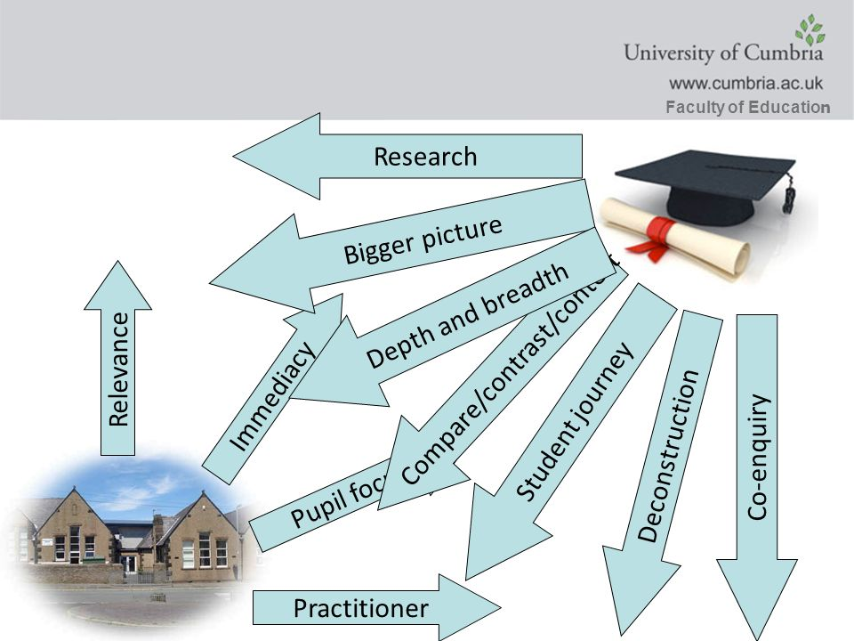 Faculty of Educatio n Practitioner Pupil focus Immediacy Relevance Bigger picture Co-enquiry Deconstruction Research Student journey Compare/contrast/