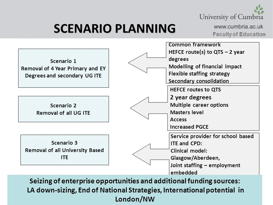 Faculty of Educatio n SCENARIO PLANNING Scenario 1 Removal of 4 Year Primary and EY Degrees and secondary UG ITE Scenario 2 Removal of all UG ITE Scenario 3 Removal of all University Based ITE Common framework HEFCE route(s) to QTS – 2 year degrees Modelling of financial impact Flexible staffing strategy Secondary consolidation HEFCE routes to QTS 2 year degrees Multiple career options Masters level Access Increased PGCE Service provider for school based ITE and CPD: Clinical model: Glasgow/Aberdeen, Joint staffing – employment embedded Seizing of enterprise opportunities and additional funding sources: LA down-sizing, End of National Strategies, International potential in London/NW