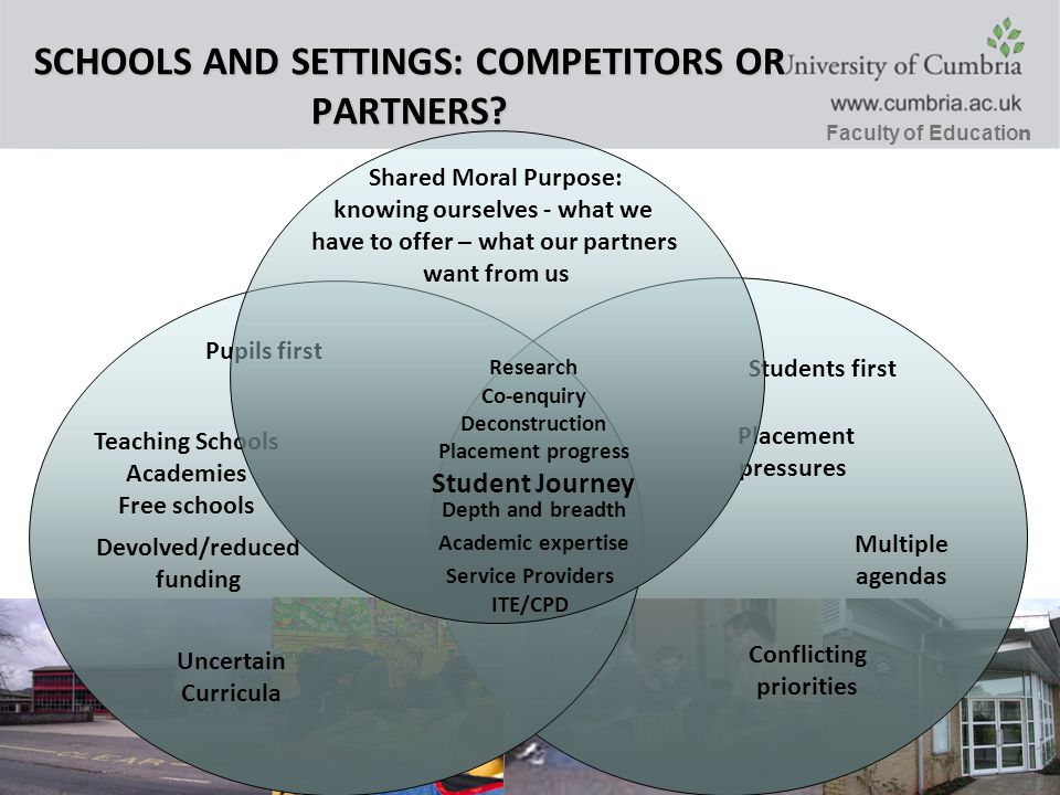 Faculty of Educatio n SCHOOLS AND SETTINGS: COMPETITORS OR PARTNERS? Placement pressures Conflicting priorities Multiple agendas Students first Teachi