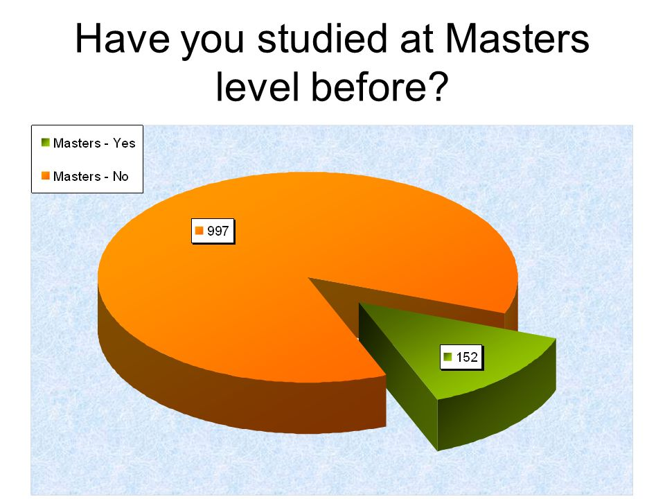 Have you studied at Masters level before?