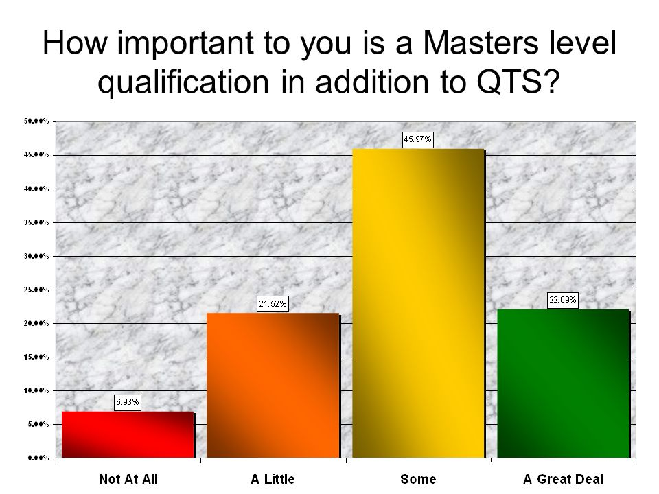 How important to you is a Masters level qualification in addition to QTS