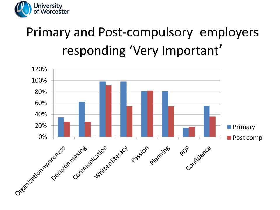 Primary and Post-compulsory employers responding Very Important