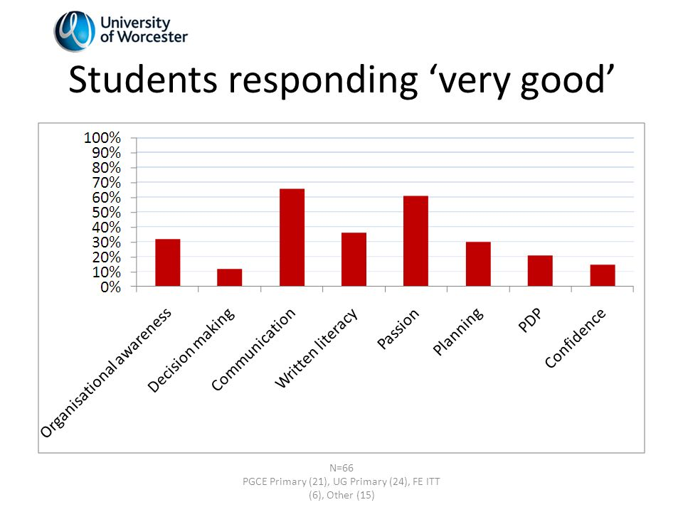 Students responding very good N=66 PGCE Primary (21), UG Primary (24), FE ITT (6), Other (15)