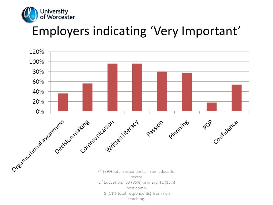 Employers indicating Very Important 74 (89% total respondents) from education sector Of Education, 63 (85%) primary, 11 (15%) post comp.