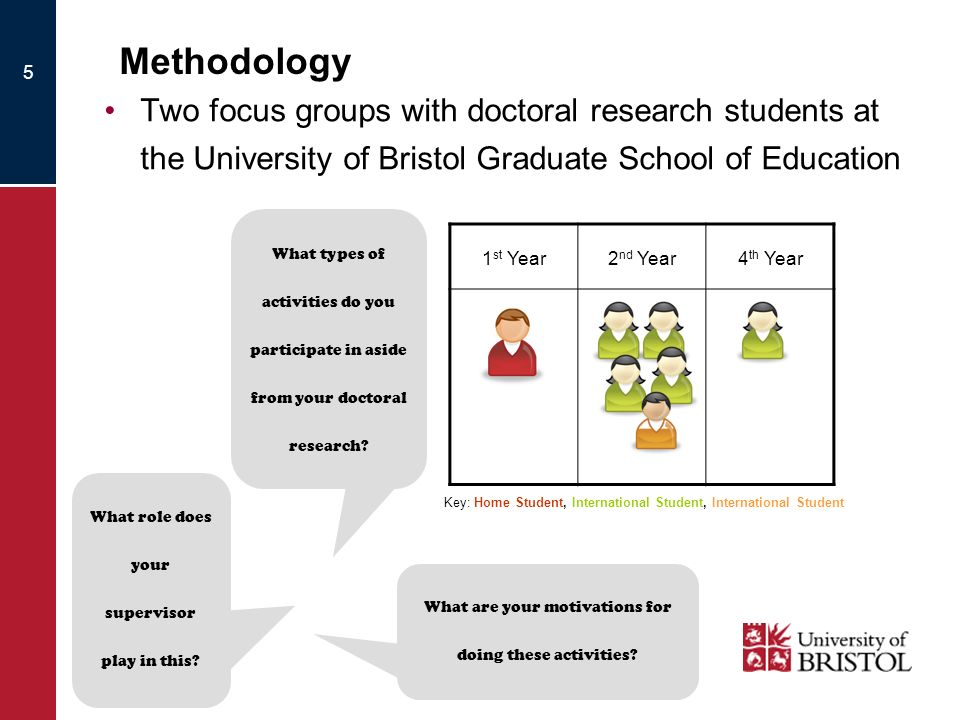 Methodology 1 st Year2 nd Year4 th Year Two focus groups with doctoral research students at the University of Bristol Graduate School of Education 5 W