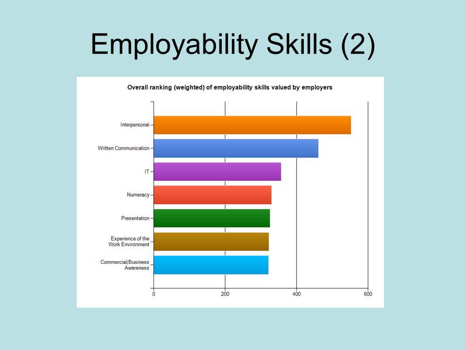 Employability Skills (2)