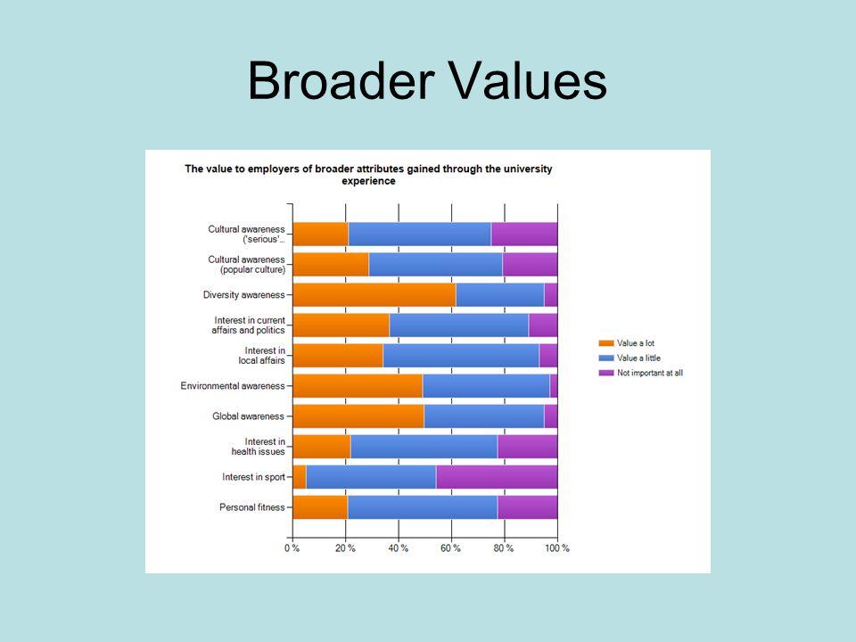 Broader Values