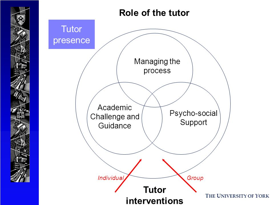 T HE U NIVERSITY OF Y ORK Managing the process Academic Challenge and Guidance Psycho-social Support Tutor interventions GroupIndividual Role of the t