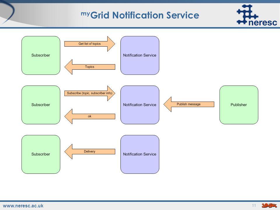 www.neresc.ac.uk 11 my Grid Notification Service