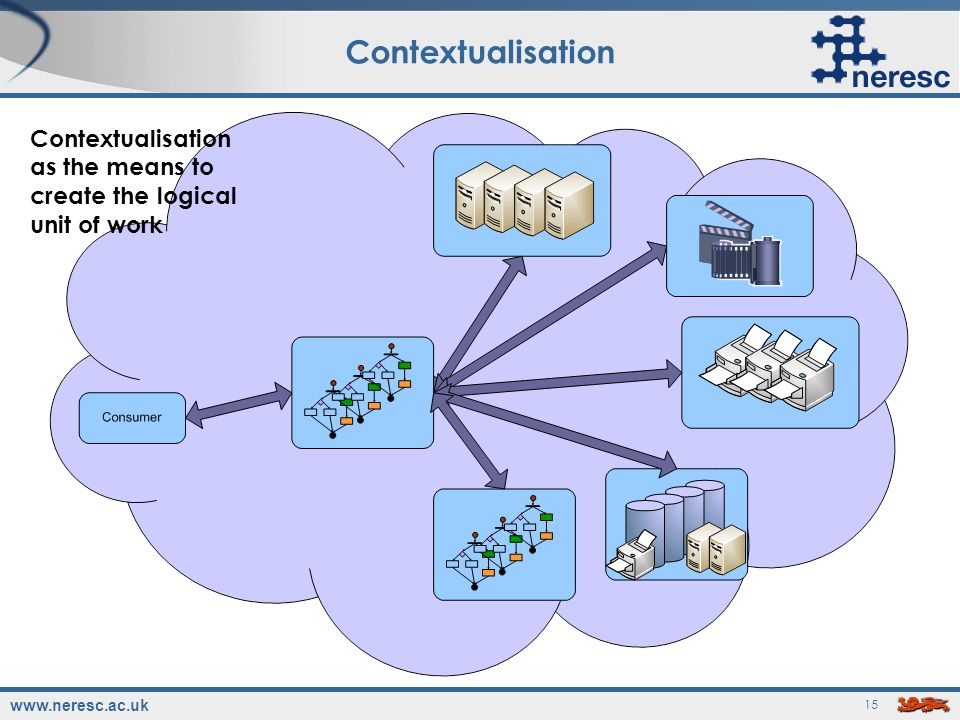 www.neresc.ac.uk 15 Contextualisation Contextualisation as the means to create the logical unit of work