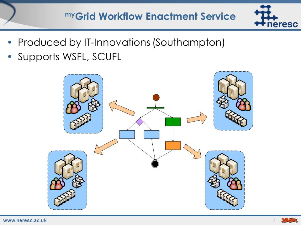 www.neresc.ac.uk 7 my Grid Workflow Enactment Service Produced by IT-Innovations (Southampton) Supports WSFL, SCUFL