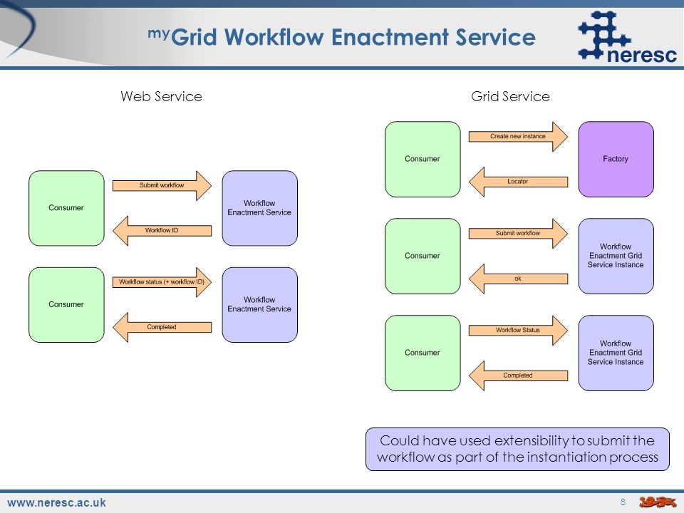 www.neresc.ac.uk 8 my Grid Workflow Enactment Service Web ServiceGrid Service Could have used extensibility to submit the workflow as part of the instantiation process