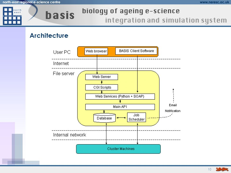 10 basis biology of ageing e-science integration and simulation system Architecture