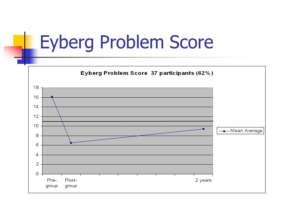 Eyberg Problem Score