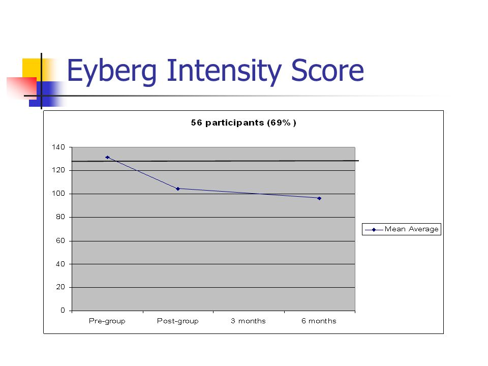 Outcomes – Eyberg Intensity 67% still below clinical cut-off at 2 years.