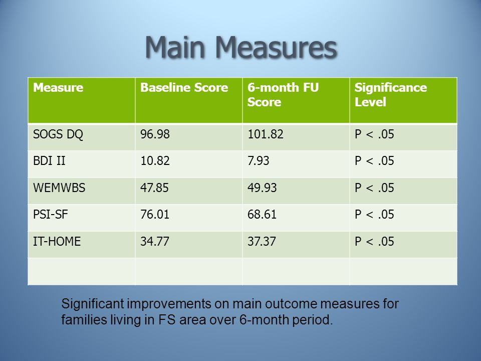 MeasureBaseline Score6-month FU Score Significance Level SOGS DQ P <.05 BDI II P <.05 WEMWBS P <.05 PSI-SF P <.05 IT-HOME P <.05 Significant improvements on main outcome measures for families living in FS area over 6-month period.