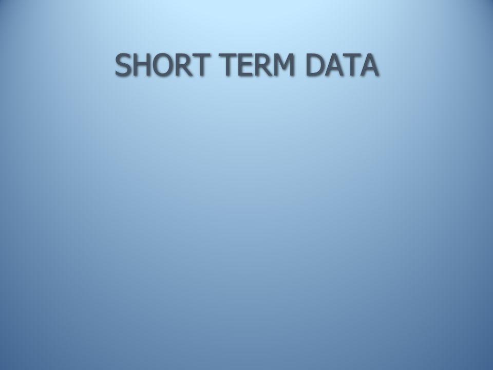SHORT TERM DATA