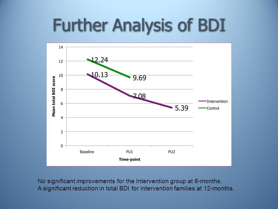 Further Analysis of BDI No significant improvements for the Intervention group at 6-months. A significant reduction in total BDI for intervention fami