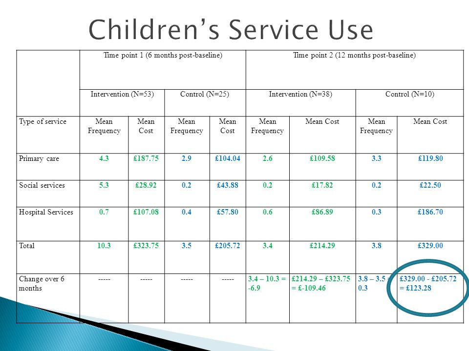 Time point 1 (6 months post-baseline)Time point 2 (12 months post-baseline) Intervention (N=53)Control (N=25)Intervention (N=38)Control (N=10) Type of serviceMean Frequency Mean Cost Mean Frequency Mean Cost Mean Frequency Mean CostMean Frequency Mean Cost Primary care4.3£187.752.9£104.042.6£109.583.3£119.80 Social services5.3£28.920.2£43.880.2£17.820.2£22.50 Hospital Services0.7£107.080.4£57.800.6£86.890.3£186.70 Total10.3£323.753.5£205.723.4£214.293.8£329.00 Change over 6 months ----- 3.4 – 10.3 = -6.9 £214.29 – £323.75 = £-109.46 3.8 – 3.5 = 0.3 £329.00 - £205.72 = £123.28