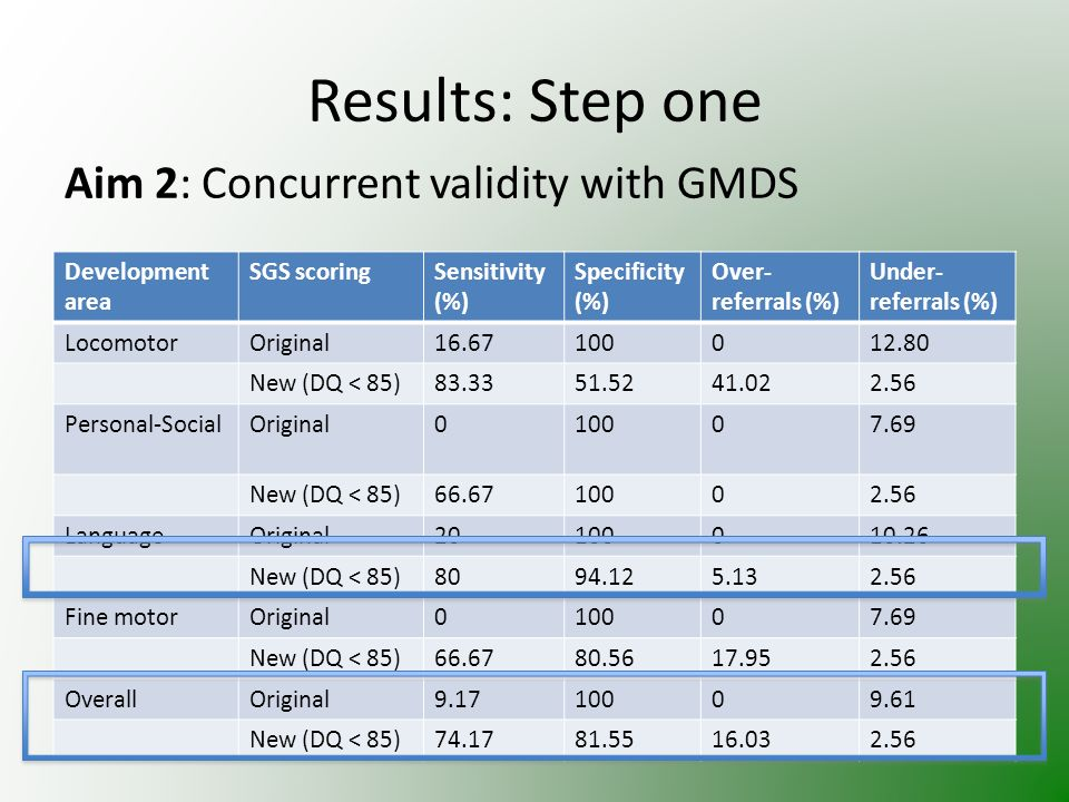Results: Step one Aim 2: Concurrent validity with GMDS Development area SGS scoringSensitivity (%) Specificity (%) Over- referrals (%) Under- referrals (%) LocomotorOriginal New (DQ < 85) Personal-SocialOriginal New (DQ < 85) LanguageOriginal New (DQ < 85) Fine motorOriginal New (DQ < 85) OverallOriginal New (DQ < 85)