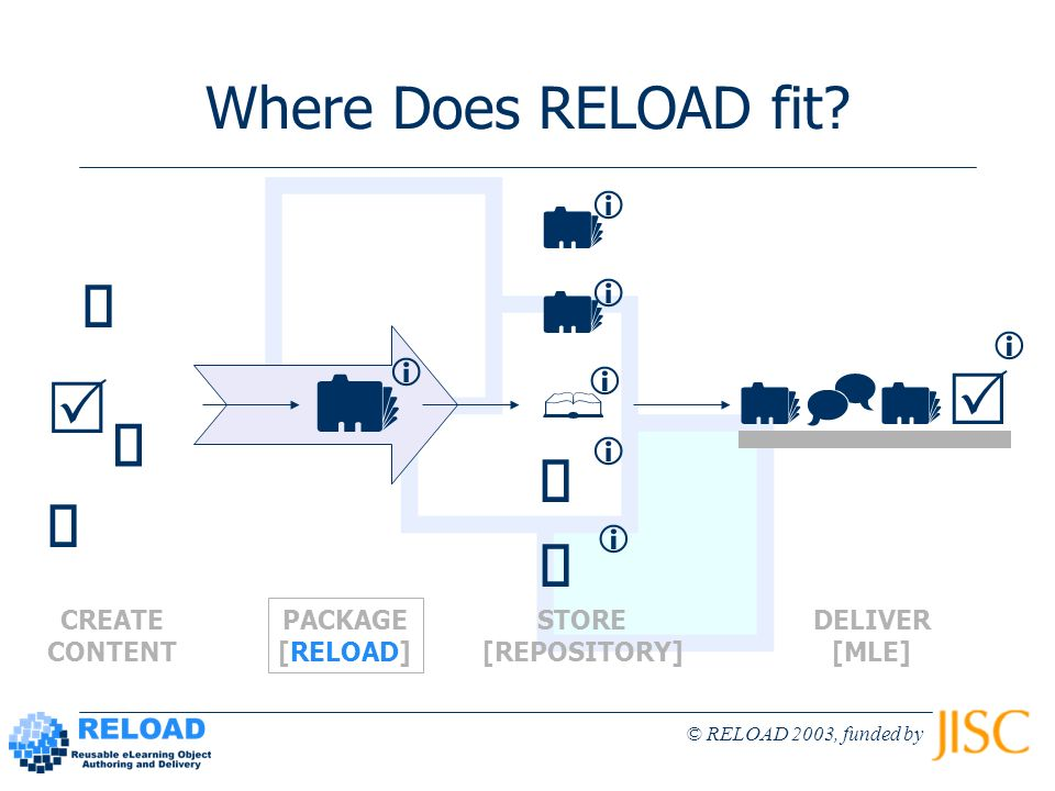 © RELOAD 2003, funded by Where Does RELOAD fit? CREATE CONTENT PACKAGE [RELOAD] STORE [REPOSITORY] DELIVER [MLE]