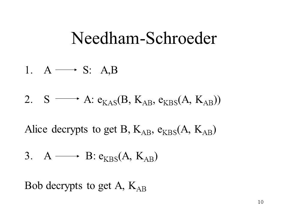 10 Needham-Schroeder 1.A S: A,B 2.S A: e KAS (B, K AB, e KBS (A, K AB )) Alice decrypts to get B, K AB, e KBS (A, K AB ) 3.A B: e KBS (A, K AB ) Bob decrypts to get A, K AB