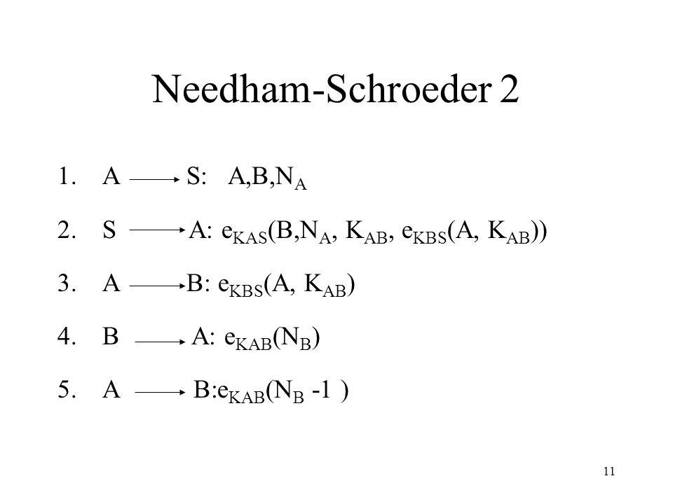 11 Needham-Schroeder 2 1.A S: A,B,N A 2.S A: e KAS (B,N A, K AB, e KBS (A, K AB )) 3.A B: e KBS (A, K AB ) 4.B A: e KAB (N B ) 5.A B:e KAB (N B -1 )