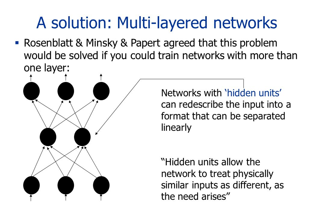 A solution: Multi-layered networks Rosenblatt & Minsky & Papert agreed that this problem would be solved if you could train networks with more than on