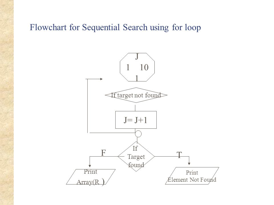 Flowchart for Sequential Search using for loop J= J+1 If Target found Print Array(R ) Print Element Not Found T F J 110 1 If target not found