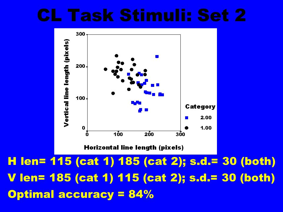 CL Task Stimuli: Set 2 H len= 115 (cat 1) 185 (cat 2); s.d.= 30 (both) V len= 185 (cat 1) 115 (cat 2); s.d.= 30 (both) Optimal accuracy = 84%