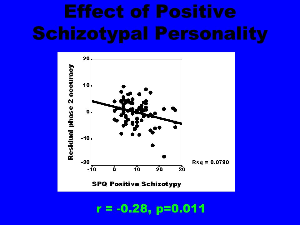 Effect of Positive Schizotypal Personality r = -0.28, p=0.011