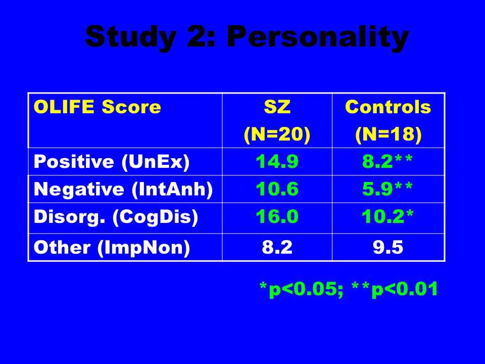 Study 2: Personality OLIFE ScoreSZ (N=20) Controls (N=18) Positive (UnEx)14.98.2** Negative (IntAnh)10.65.9** Disorg.