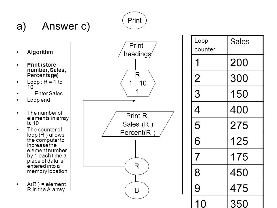 a)Answer c) Algorithm Print (store number, Sales, Percentage) Loop : R = 1 to 10 Enter Sales Loop end The number of elements in array is 10 The counte