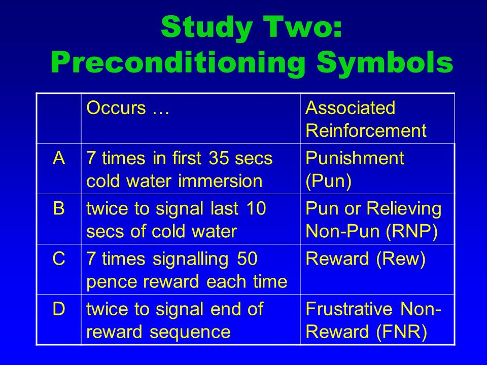 Study Two: Preconditioning Symbols Occurs …Associated Reinforcement A7 times in first 35 secs cold water immersion Punishment (Pun) Btwice to signal last 10 secs of cold water Pun or Relieving Non-Pun (RNP) C7 times signalling 50 pence reward each time Reward (Rew) Dtwice to signal end of reward sequence Frustrative Non- Reward (FNR)