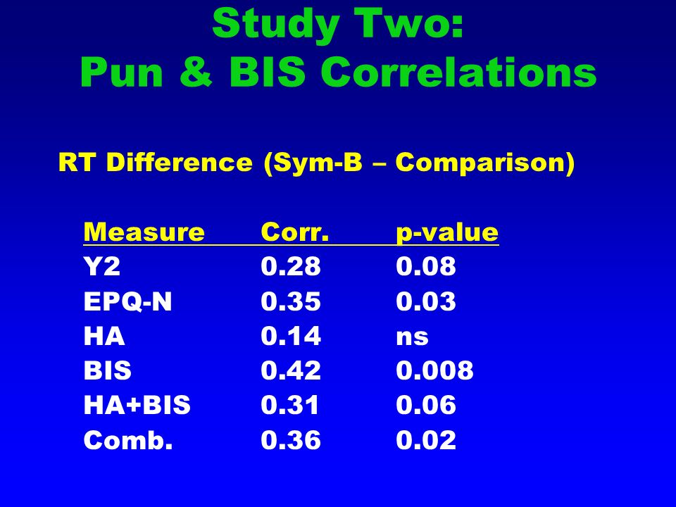 Study Two: Pun & BIS Correlations RT Difference (Sym-B – Comparison) MeasureCorr.p-value Y20.280.08 EPQ-N0.350.03 HA0.14ns BIS0.420.008 HA+BIS0.310.06 Comb.0.360.02