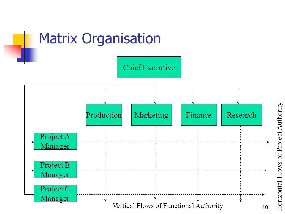 9 Types of Structure Chief Executive ITMANUFACTURINGFINANCESALESPERSONNEL Product AArea YProduct BProduct CArea zArea X Chief Executive Product AProduct BProduct C IT P M F S PMF S P M F S AREA XAREA YAREA Z IT P M F S PMF S P M F S Chief Executive Function-based Geographical-based Product-based