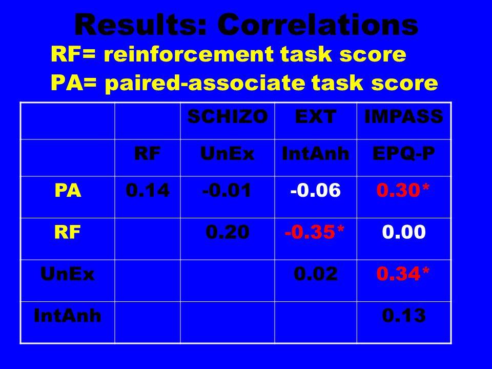 Results: Correlations RF= reinforcement task score PA= paired-associate task score SCHIZOEXTIMPASS RFUnExIntAnhEPQ-P PA0.14-0.01-0.060.30* RF0.20-0.35