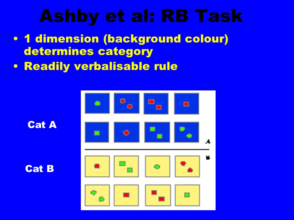 Ashby et al: RB Task 1 dimension (background colour) determines category Readily verbalisable rule Cat B Cat A