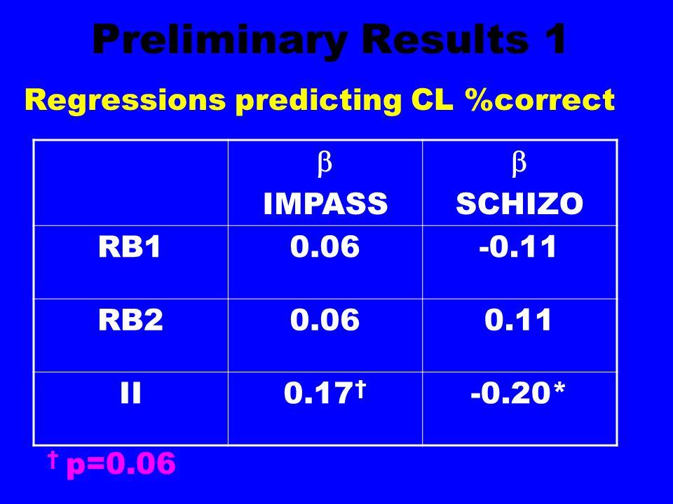 Preliminary Results 1 Regressions predicting CL %correct IMPASS SCHIZO RB10.06-0.11 RB20.060.11 II0.17 -0.20* p=0.06