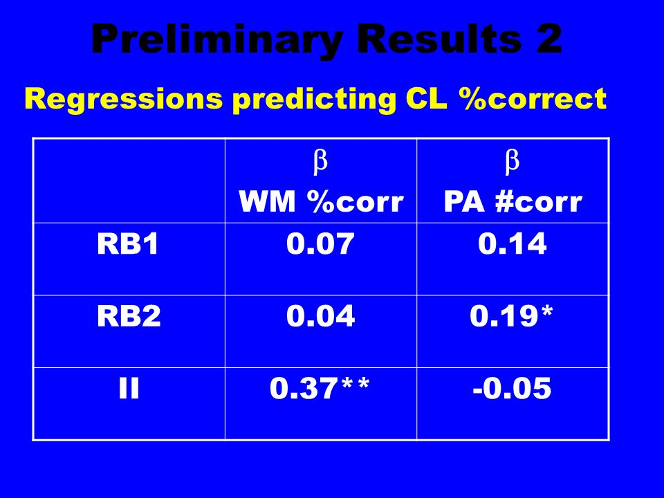 Preliminary Results 2 Regressions predicting CL %correct WM %corr PA #corr RB10.070.14 RB20.040.19* II0.37**-0.05