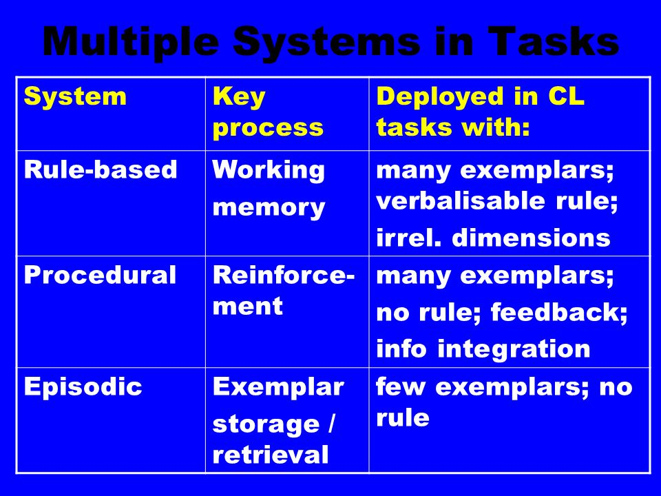 Multiple Systems in Tasks SystemKey process Deployed in CL tasks with: Rule-basedWorking memory many exemplars; verbalisable rule; irrel. dimensions P